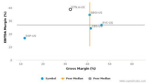 Gray Television, Inc. :GTN.A-US: Earnings Analysis: Q2, 2016 By the Numbers : August 9, 2016