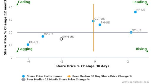 Schweitzer Mauduit International, Inc. breached its 50 day moving average in a Bearish Manner : SWM-US : September 29, 2016