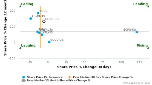 Gold Resource Corp. breached its 50 day moving average in a Bullish Manner : GORO-US : September 2, 2016